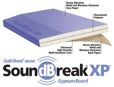 Also ⅝ Thick Fire Resistant Drywall Can Be Used To Help Minimize The Transfer Of Sound Between Walls Although Specific